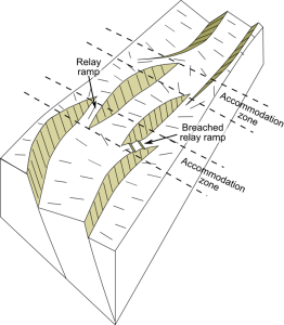 Block view of a rift formed of three segments, showing the location of the accommodation zones between them at changes in fault location or polarity (dip direction) (illustration by Mike Norton)